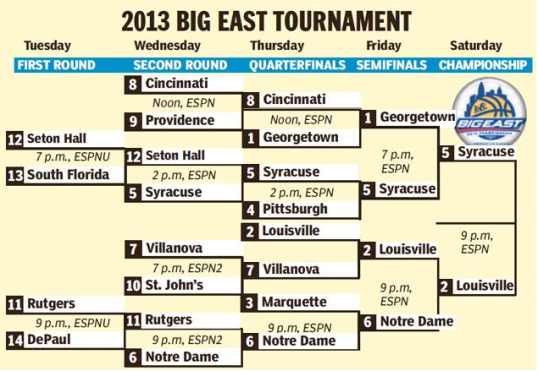 2013 Big East Championship(Credits: www.bigeast.org)